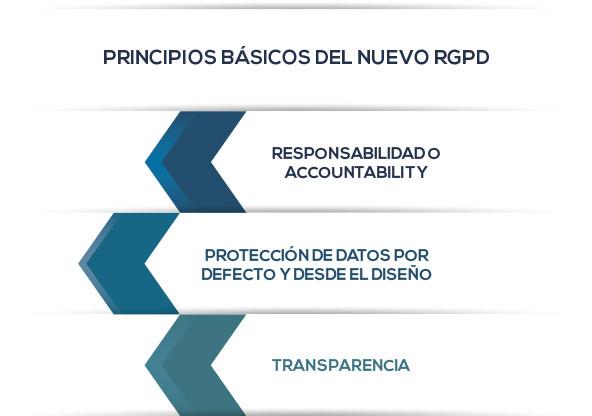 principios-reglamento-europeo
